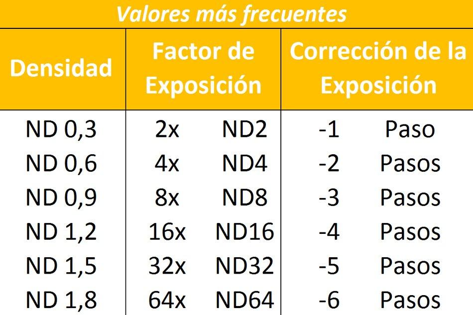 Resultado de imagen para tabla de filtros ND
